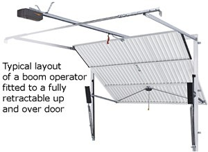 Electric garage door operator on up and over door