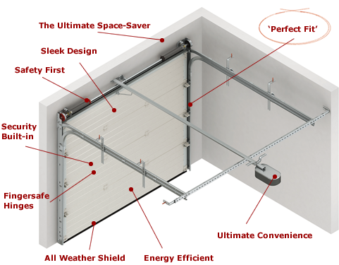 sws seceuroglide sectional garage door detailed diagram