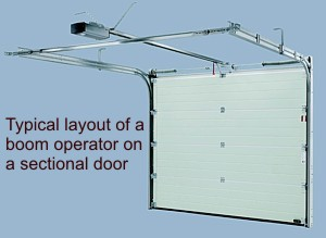 Typical layout of a boom operator - sectional door